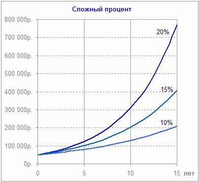 Наращивание сложного процента