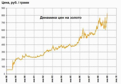 Цени на золото forex private traders
