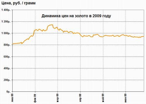 цены на золото график 2009