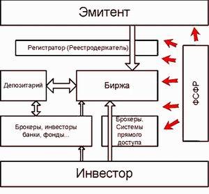 Курс акций на биржах россии