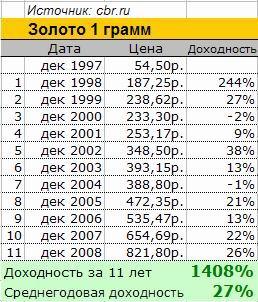 Цена за грам золота сбербанк