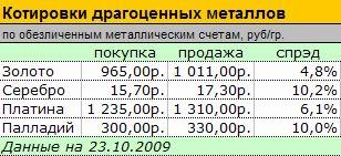 утрате исполнительного курс драгоценных металлов на сегодня сбербанк брянск делать если