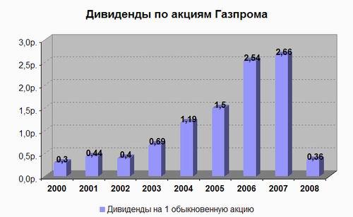 дивидендная доходность акций: