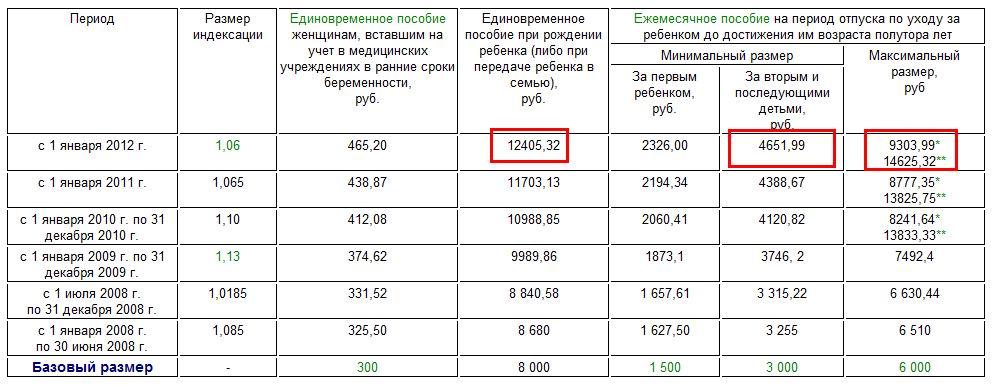 Сколько платят за третьего ребенка в украине в 2018 году