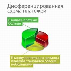 Кредит в Ренессанс - онлайн заявка, оформить, взять