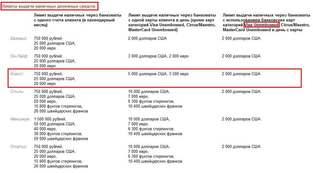 слишком Что значит превышен лимит по карте банка россии коей мере