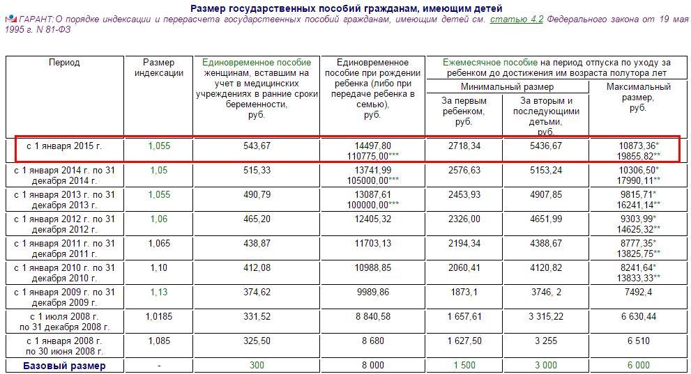 Сколько платят в россии за рождение ребенка
