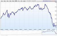 Что такое индекс РТС и индекс ММВБ и как они расчитываются? Индекс S&P и Доу Джонса (Dow Jones).