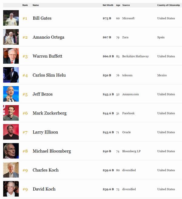 Форекс список богатых людей мира стратегии торговли на бирже акциями видео